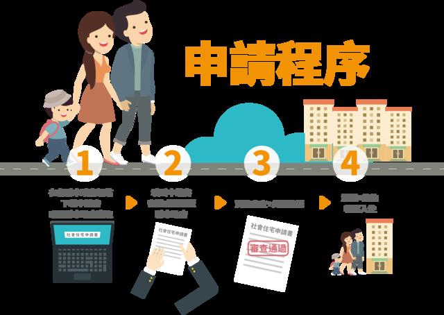 社會住宅申請程序(圖/ 內政部不動產資訊平台官網)