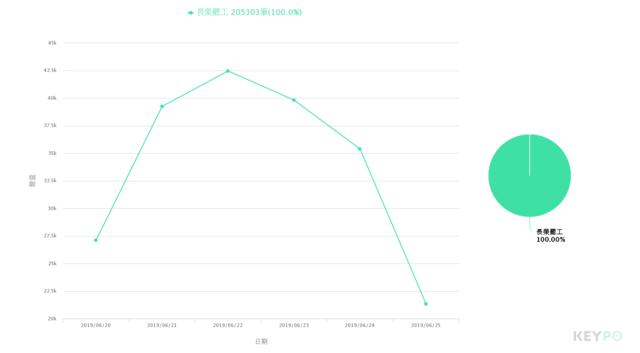 聲量趨勢/KEYPO大數據關鍵引擎,下同(分析區間:2019年06月20日至2019年06月25日)(網路溫度計提供,下同)