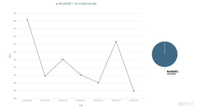 (分析區間:2019年02月08日至2019年02月14日)