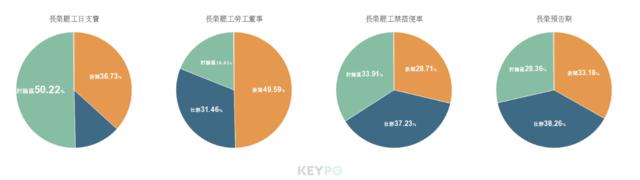 競品比較/KEYPO大數據關鍵引擎(分析區間:2019年06月06日至2019年06月25日)(網路溫度計提供)