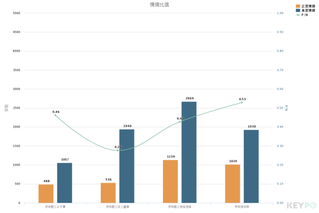 網路好感度/KEYPO大數據關鍵引擎(分析區間:2019年06月06日至2019年06月25日)(網路溫度計提供)