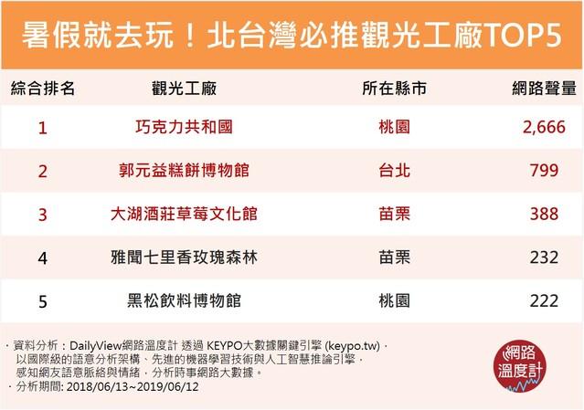 暑假北台灣3大必去「童話樂園」 巧克力控必看!   〈網路溫度計提供,下同〉