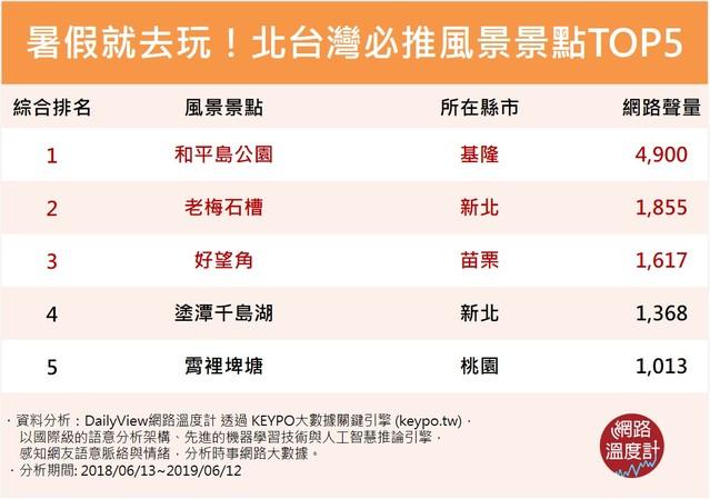 暑假北台灣3大必去「童話樂園」 巧克力控必看!  