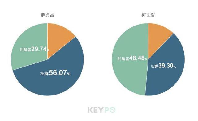 image source:資料分佈/KEYPO大數據關鍵引擎(分析區間:2019年07月13日至2019年07月19日)