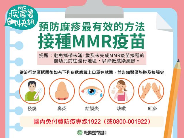 桃園機場員工爆麻疹 73人需自主管理 | 前往麻疹流行地區,應接種MMR疫苗。(疾管署提供)