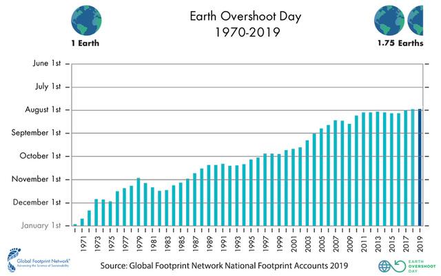 1顆地球被當1.75顆用 7個月耗盡整年資源 | 全球生態足跡網絡報告,生態越界日每年都在提前。(翻攝自Footprint Network)