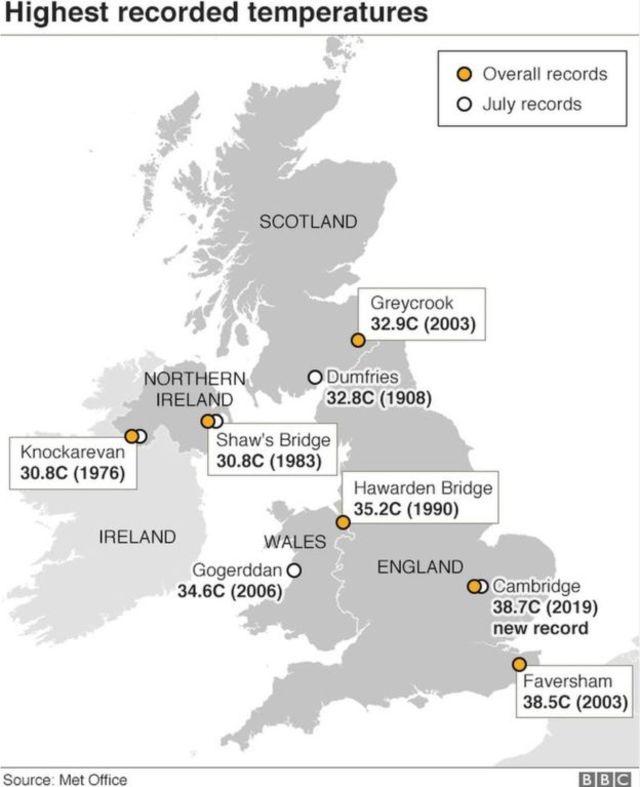劍橋出現最高溫38.7度。(翻攝自BBC)