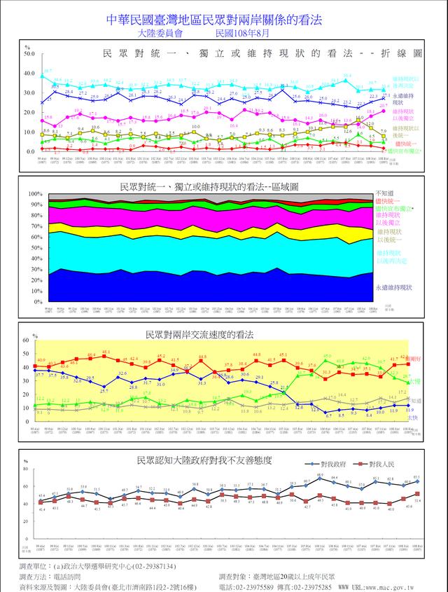 陸委會公布「一國兩制」民調 88.7%不贊同 | 陸委會民調趨勢圖(陸委會提供)