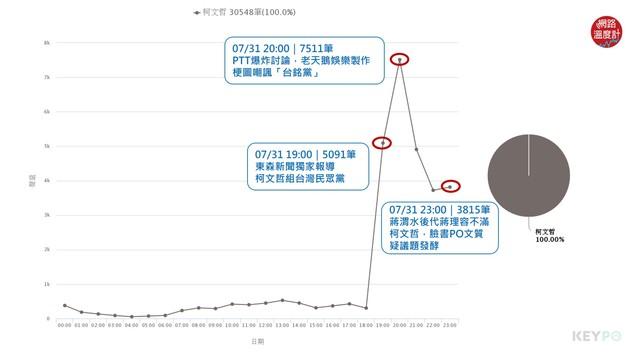 【網路溫度計】蔣渭水引戰 柯文哲組黨後聲量炸裂!正負評都飆高   聲量趨勢/KEYPO大數據關鍵引擎(分析區間:2019年07月31日)