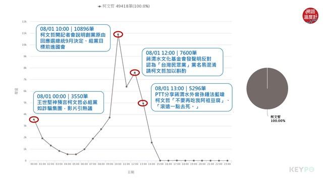 【網路溫度計】蔣渭水引戰 柯文哲組黨後聲量炸裂!正負評都飆高   聲量趨勢/KEYPO大數據關鍵引擎(分析區間:2019年08月01日)