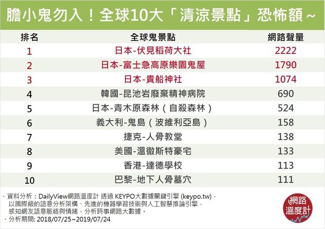 【網路溫度計】見鬼啦!膽小鬼勿入全球10大「清涼景點」 前三名竟然都在日本   本研究資料由《KEYPO大數據關鍵引擎》提供,分析時間範圍為2018年07月25日至2019年07月24日。(網路溫度計提供)