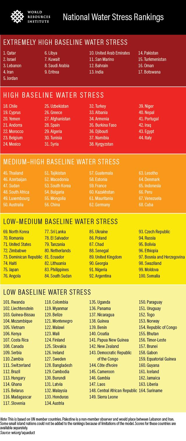 研究:全球四分之一人口 面臨極度缺水! | 各國缺水壓力排名。(翻攝自World Resources Institute官網)