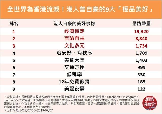 【網路溫度計】世界為香港哭泣!盤點香港人心中引以為傲的9大「極品美好」 |