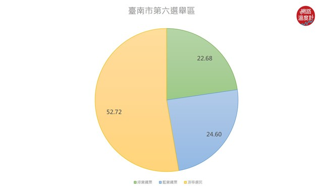 選民結構。(image source:選戰溫度計)