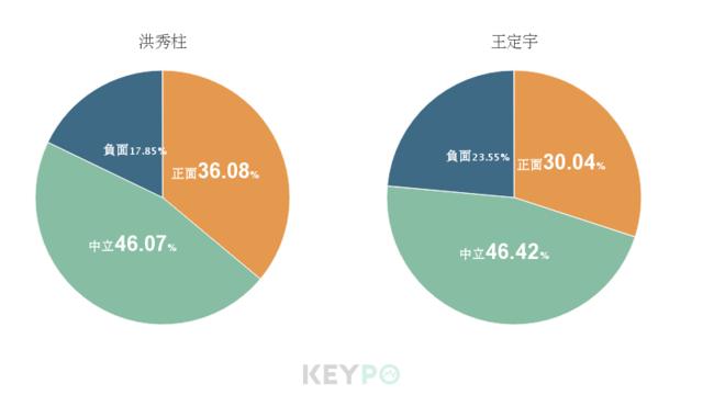 image source:熱門關鍵字/KEYPO大數據關鍵引擎(分析區間:2019年08月06日-2019年08月12日 )