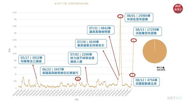 image source:聲量趨勢/KEYPO大數據關鍵引擎(分析區間:2019年05月01日-2019年08月13日 )