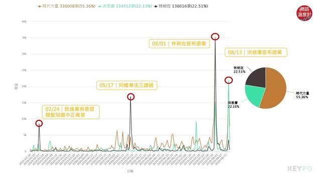 image source:聲量趨勢/KEYPO大數據關鍵引擎(分析區間:2019年02月16日-2019年08月13日 )