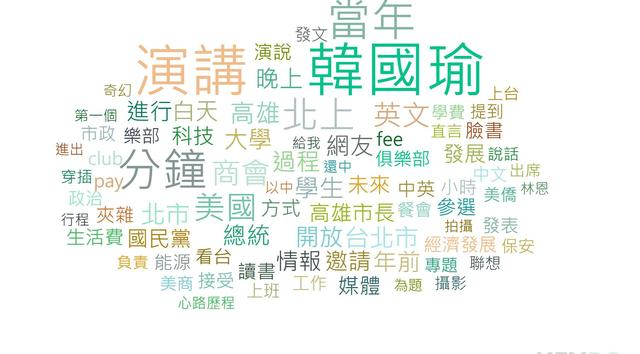 熱門關鍵字/KEYPO大數據關鍵引擎(分析區間:2019年08月21日-2019年08月22日)(網路溫度計提供)