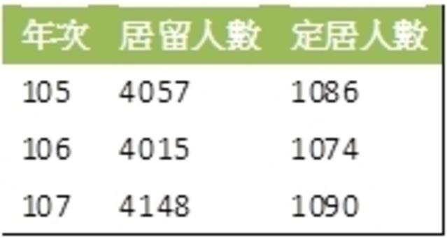 (香港人民近三年定居、居留台灣人數,資料來源:移民署官網。/實習記者洪采鈺製作。)
