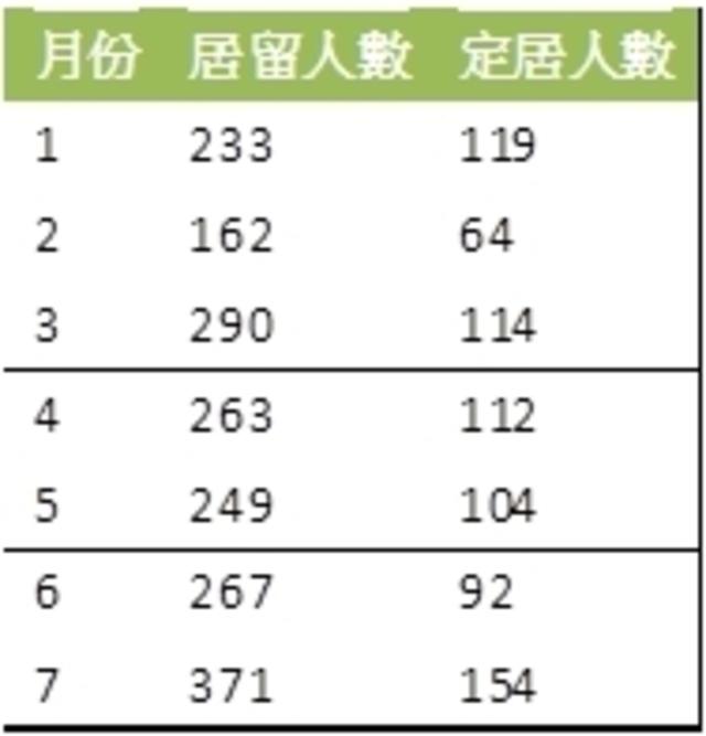 (香港人民2019年1月至7月,定居、居留台灣人數,資料來源:移民署/實習記者洪采鈺製作。)