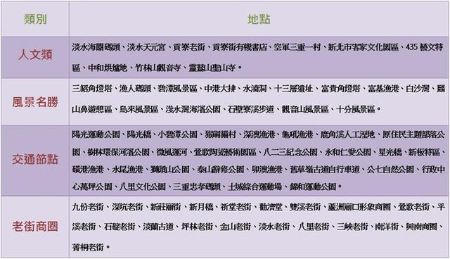 資料來源:新北市觀光旅遊局/實習記者洪采鈺製作。