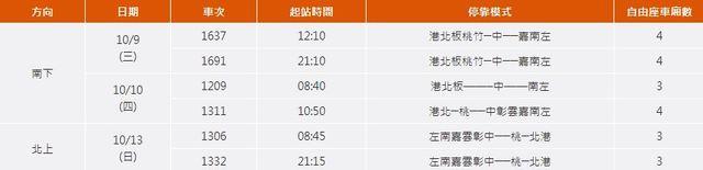 高鐵國慶連假加開6班次 28日凌晨開放購票 | 台灣高鐵今(26)日宣布,將於國慶運輸期間,10月9日到10月14日,加開南下4班、北上2班,共6班次列車。將於本周六9月28日凌晨開放購票。(台灣高鐵提供)