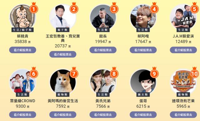 影響力之戰!台灣100大網紅人氣票選前10名(翻攝網站)