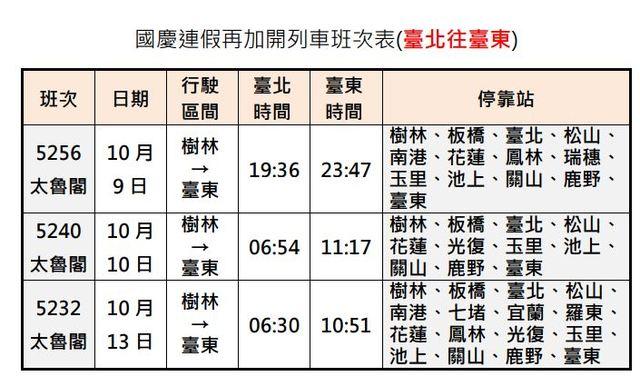 國慶連假台鐵加開班次 5日凌晨開放訂票   國慶連假再加開列車台北往台東班次。(台鐵提供)