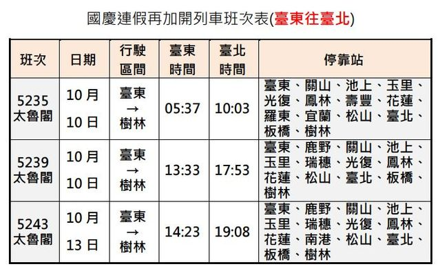 國慶連假台鐵加開班次 5日凌晨開放訂票   國慶連假再加開列車台東往台北班次。(台鐵提供)