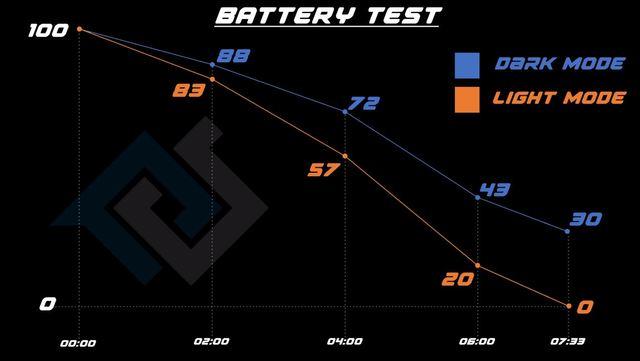 不只護眼! iOS 13黑暗模式實測省電效果驚人   黑暗模式使用的iPhone XS耗電速度比正常模式下慢,使用正常模式的手機沒電、關機後,黑暗模式者還有30%的電量。(翻攝自PhoneBuff YouTube)