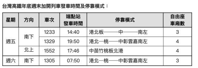 高鐵每週加開4列班次。 (翻攝自台灣高鐵公司)