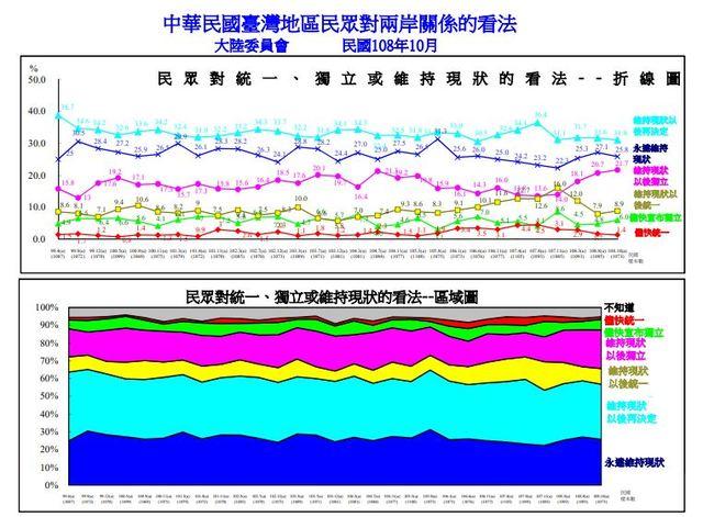 陸委會民調:9成民眾不贊成一國兩制 | 大陸委員會24日公布台灣人民對兩岸關係的看法的民調結果。(陸委會提供)