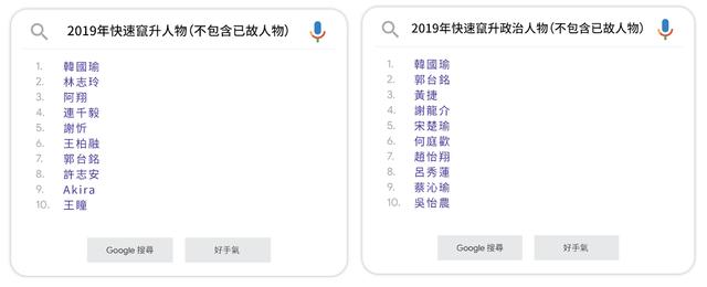 2019年快速竄升人物雙榜單。(翻攝自Google官方部落格)