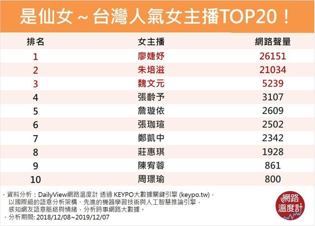 【網路溫度計】有腦有甜又有顏~逼人「愛上女主播」的TOP20超人氣仙女   台灣人氣女主播TOP20。(網路溫度計提供)