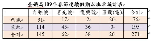 台鐵109年春節連假總計加開271列次。(台鐵提供)