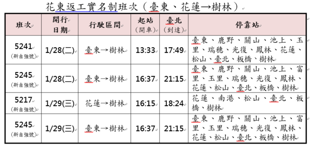 109年春節連假東部幹線實名制列車班次。(台鐵提供)