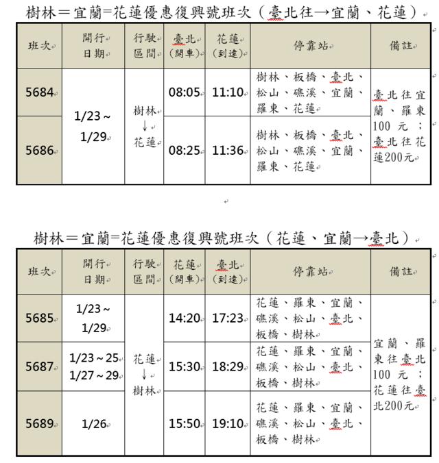 紓解國道5號壅塞,台鐵提供疏運優惠票價。(台鐵提供)