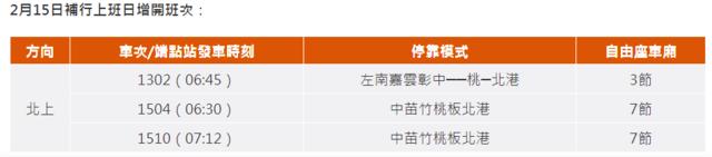 1/2凌晨開搶! 台鐵春節疏運、高鐵再加開班次   2月15日補行上班日高鐵增開班次。(高鐵提供)