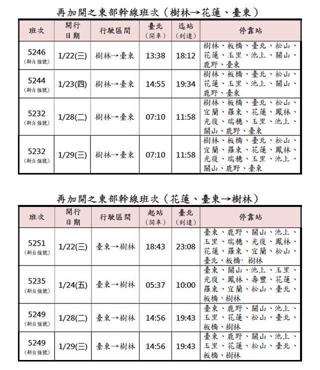 回家過年!台鐵再加開東部列車 1/7凌晨開賣   再加開之東部幹線班次表。(台鐵提供)