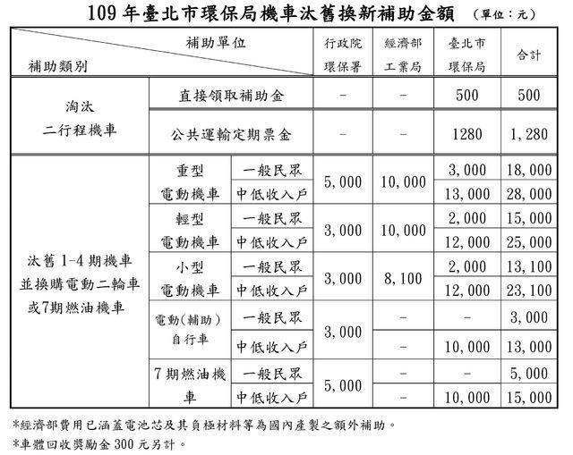 109年台北市環保局機車汰舊換新補助金額(台北市環保局提供)