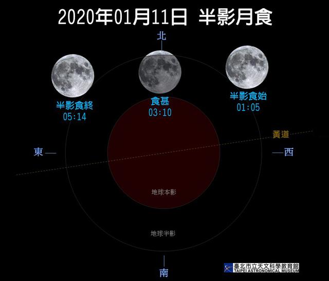 2020年第1次半影月食將在11日凌晨發生。(台北天文館提供)