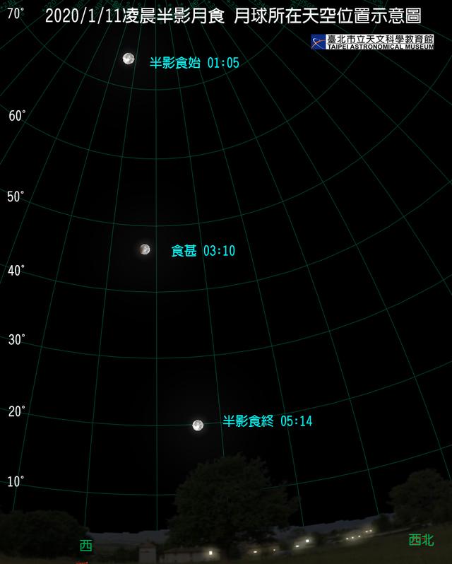 11日半影月食月球所在天空位置示意圖。(台北天文館提供)