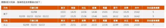 台灣高鐵2020 台灣燈會增開列車發車時段及停靠站點。