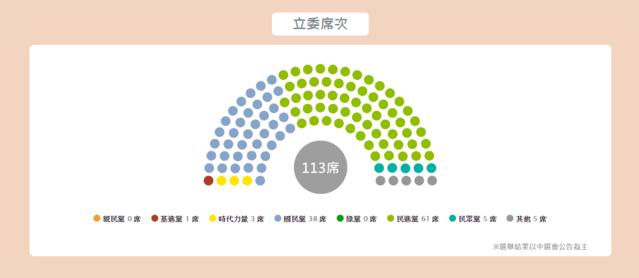 2020立委選舉席次分配結果