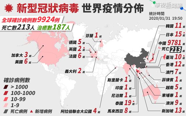 快訊》台灣確診第10例武漢肺炎 患者為第9例之丈夫 |