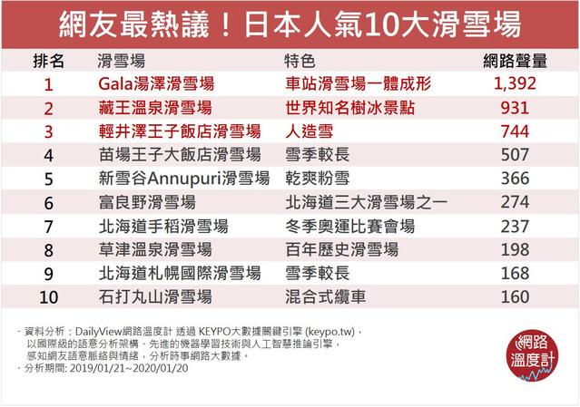 【網路溫度計】日本滑雪新手必看!最熱門TOP10日本滑雪場介紹 | 日本人氣10大滑雪場。(網路溫度計提供)