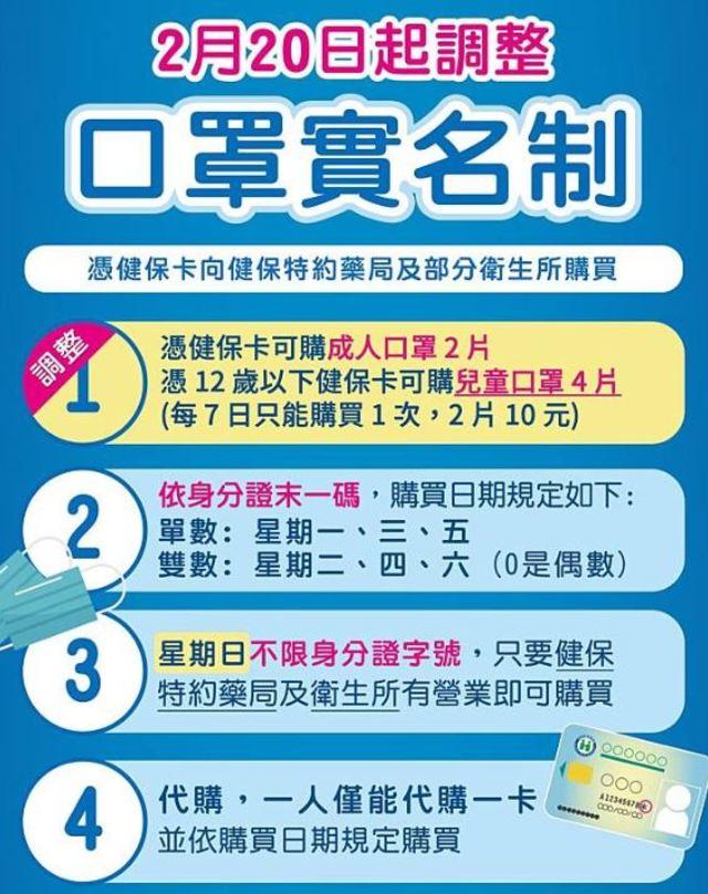 注意!口罩實名制2/20起微調 兒童7天內可買4片 | (翻攝自衛生福利部臉書粉絲團。)