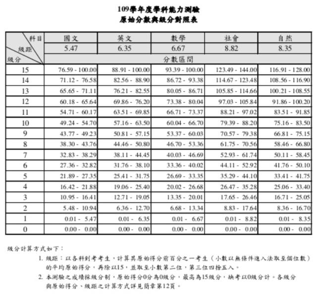 學測各科成績的原始分數與級分對照表。(大考中心提供)