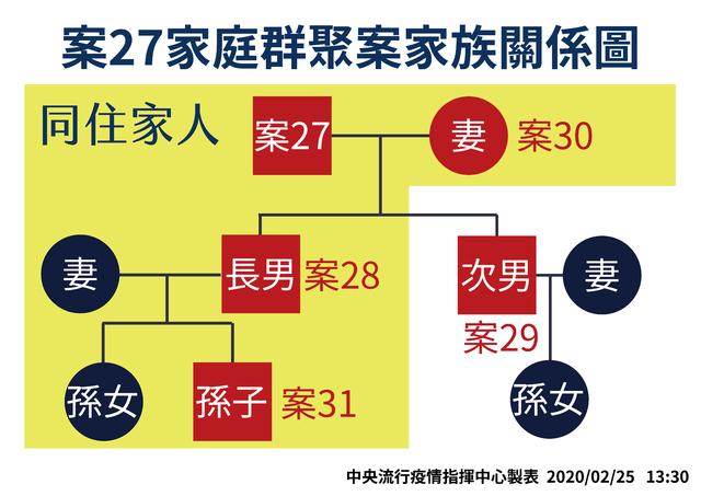 案27家族群聚家族關係圖(指揮中心提供)