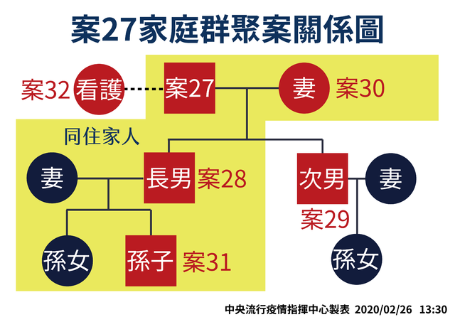 案27家庭群聚案關係圖(指揮中心提供)